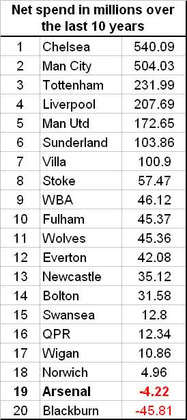 Image Result For Premier League Th Place