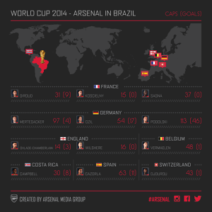 Gunners_in_WorldCup2014