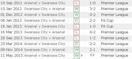 swansea head to head
